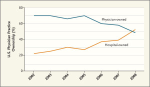 Hospitals Are Hiring More Physicians