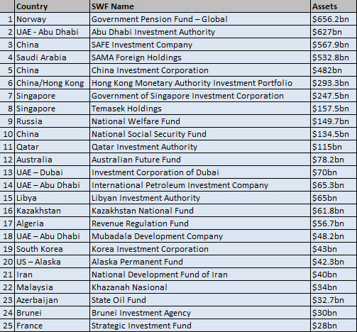 Sovereign Wealth Fund Ranking