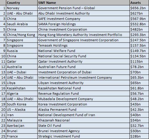 Sovereign Wealth Fund Ranking