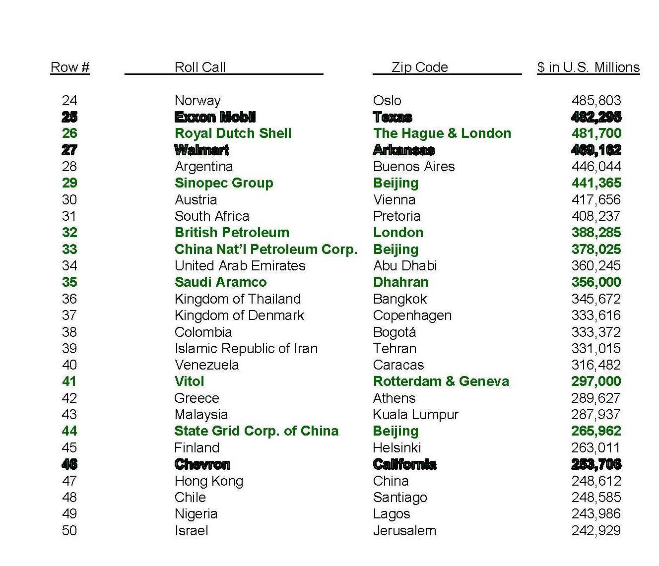World Bank's 2011 GDP Ranking